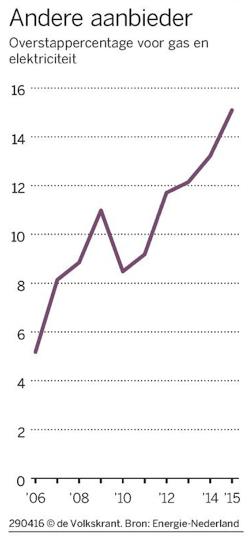 overstappercentage voor gas en elektriciteit