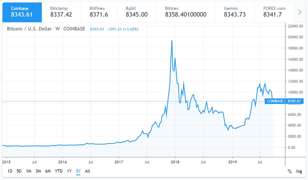 bitcoin-grafiek