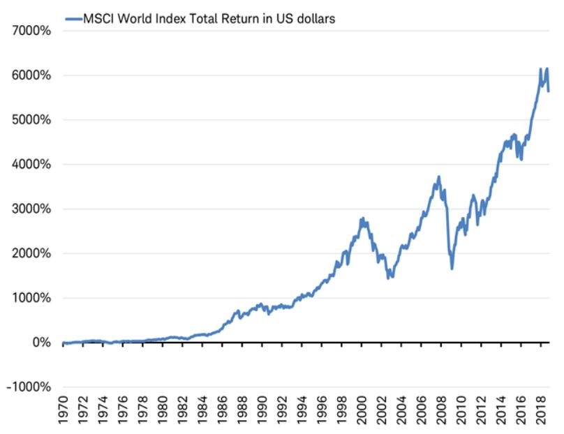 msci wereld index 50 jaar