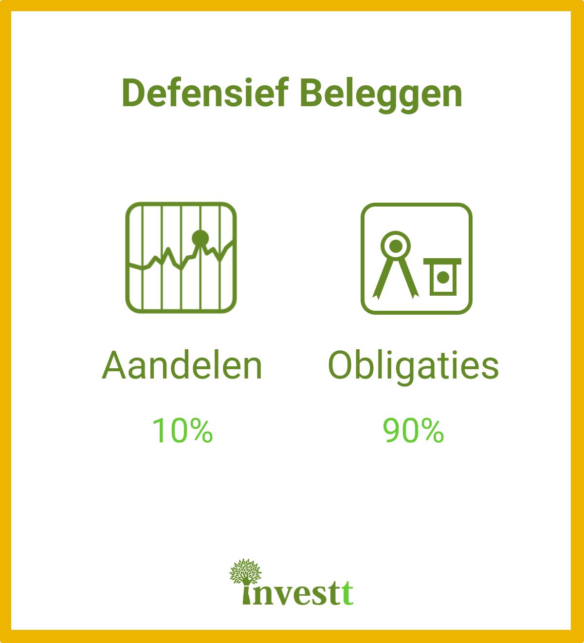 defensief beleggen