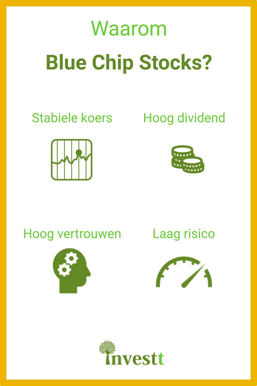 blue chip aandelen